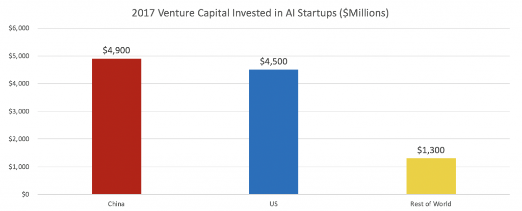 Chinese AI startups raised $4.9 billion in 2017, compared to $4.5 billion for US AI startups